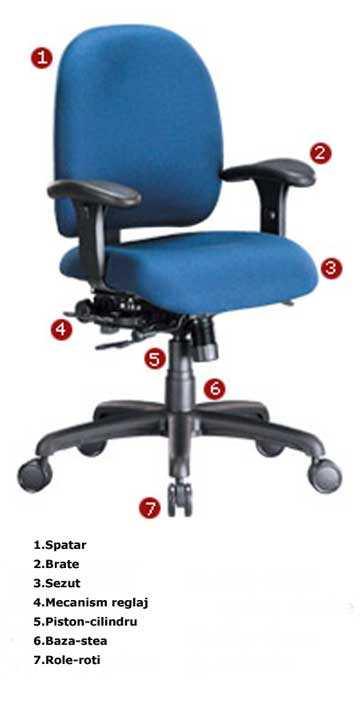 Componente-scaune
